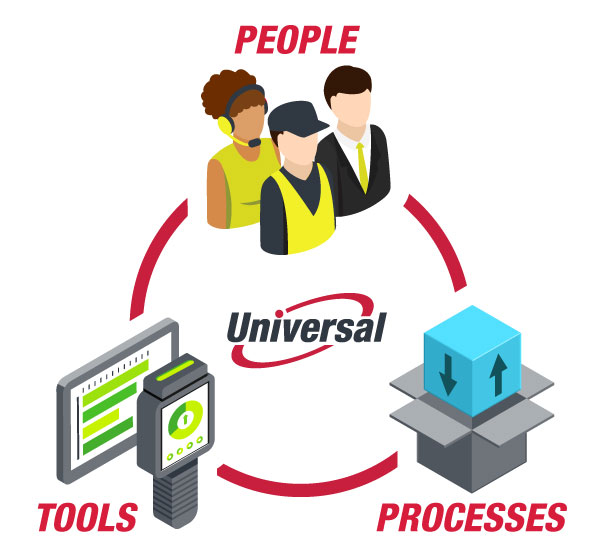 About • Universal Logistics Holdings, Inc